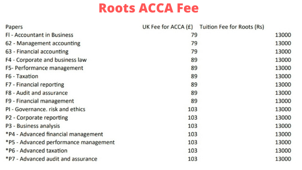 Roots acca fee structure detailed and complete 2020