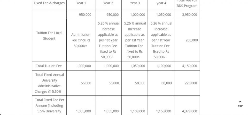 Bds fee structure for sir Syed medical college karachi for girls 2020.