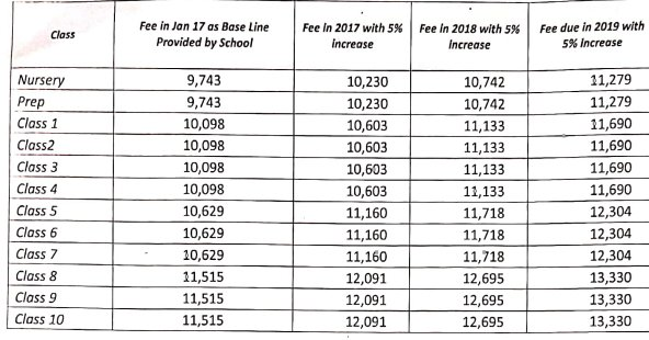 Epic School Lahore fee structure for 2020-2021.