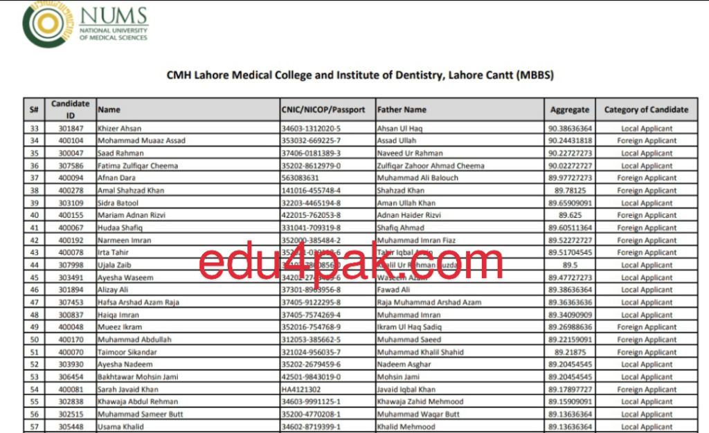 Nums affiliated private medical college merit list picture