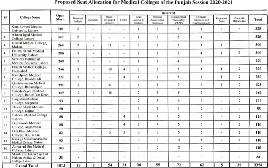 Total number of mbbs seats in punjab for public sector medical colleges